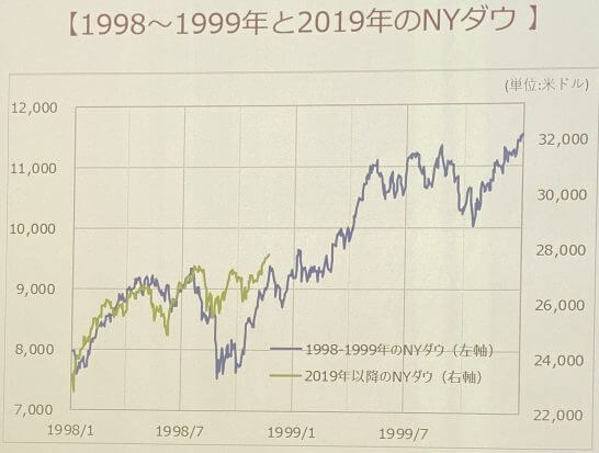 1998年~1999年と2019年のNYダウ