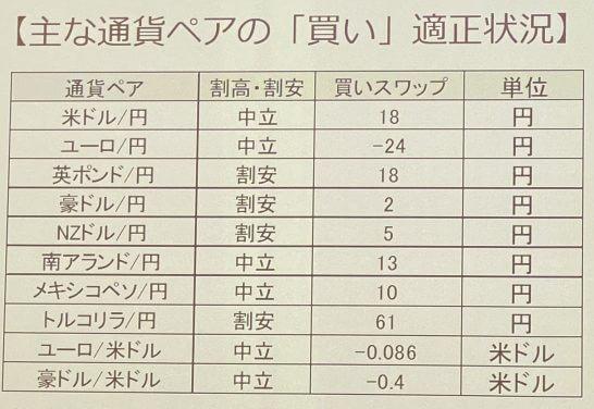 吉田恒さんの主要通貨ペアの分析