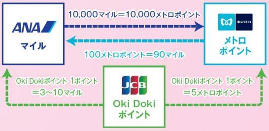 メトロポイント、Oki Dokiポイント、ANAマイルの交換の仕組み