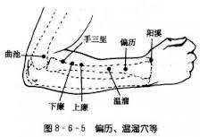 ツボ生活のススメ26 (手三里)