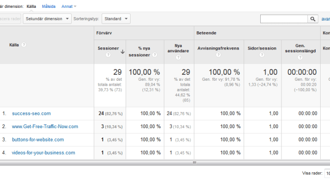 Refererspam i Google Analytics