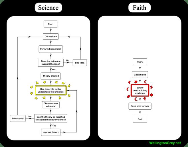 sciencevsfaith.png