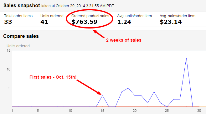 Amazon Sales Dashboard October 2014