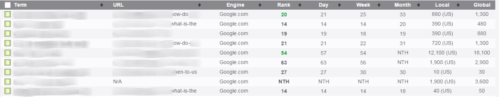 PRT Rankings for Niche Site 28 Days after I purchased Hoth Blitz package