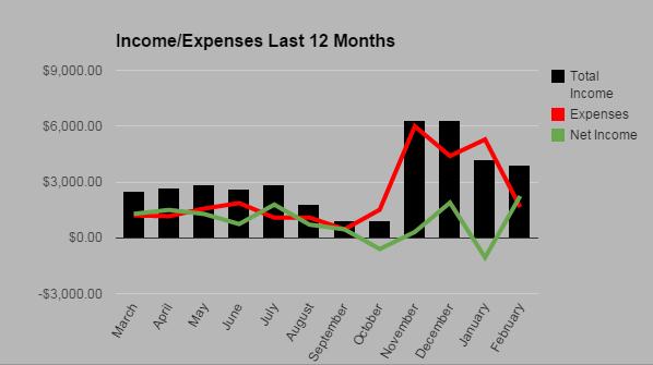 Passive Income Expense February 2015