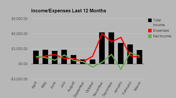 Income Expense March 2015