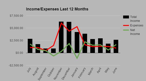 Income Expense June 2015
