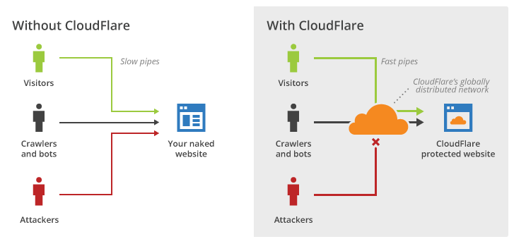 CloudFlare graphic