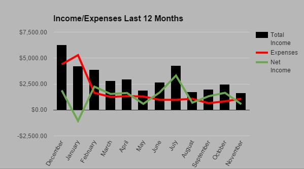 Income Expense November 2015