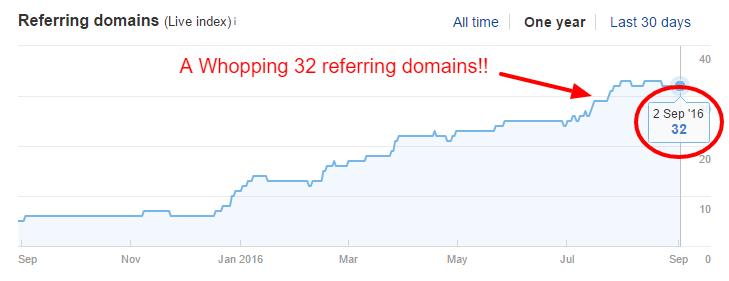 Niche Site Referring Domains - Ahrefs Sep2016