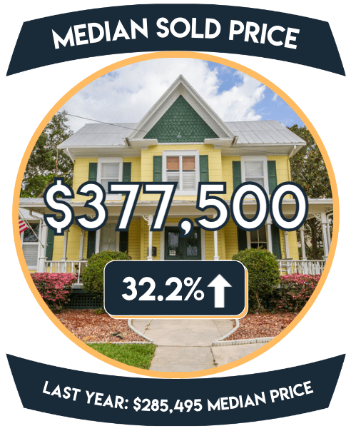 The median sold price was $375,000 for a home in Clermont FL in August 2021, up 27.1% over August 2020 which had a median sold price of $295,000.