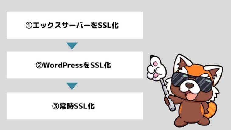 SSL手順