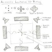 3D Acoustic Levitation Printing