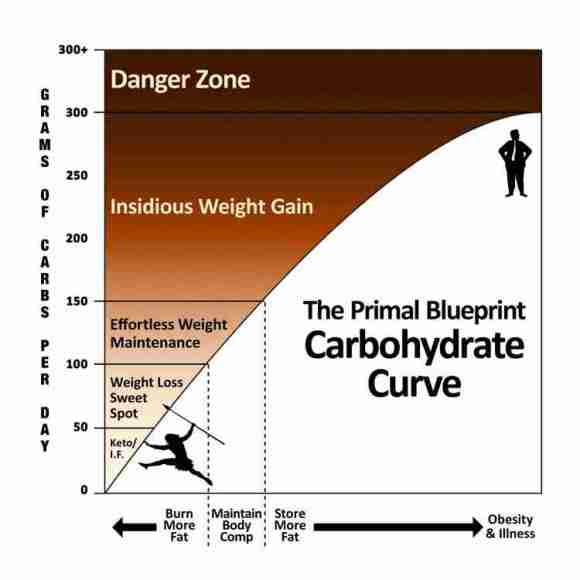 Primal Blueprint Carbohydrate Curve