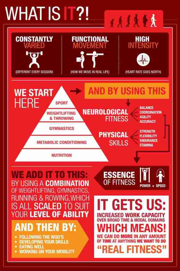 CrossFit Info-Graphic