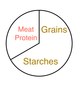 circle_thirds_grains