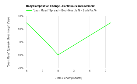 Body Composition Change Continuous Improvement Model - Lean Mass Goes Up Consistently