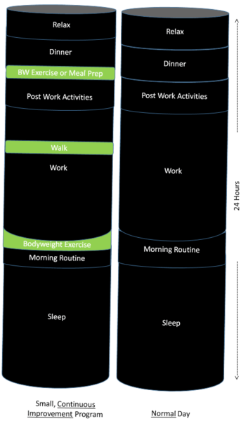Continuous Model Daily View - Short Activities in Green