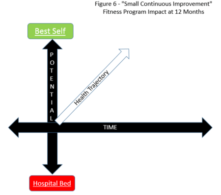 Health Trajectory Continuous Improvement Program at 12 Months - Pointing Way Up