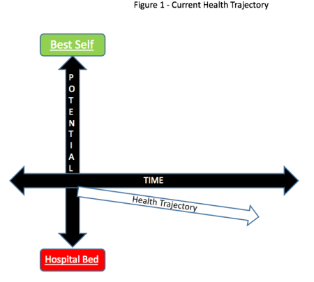 Health Trajectory Current - Pointing Down