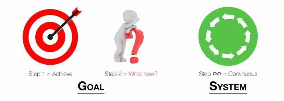 Bullsye for goal step 1, Man thinking over question mark for goal step 2, circular cycle for sytem