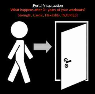 "Stickman walking through door with text ""What happens after 3+ years of your workouts?"" Strength, Cardio, Flexibility, INJURIES"