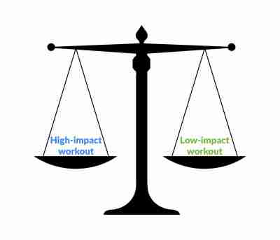 Two sides of scale showing high-impact workout versus low-impact
