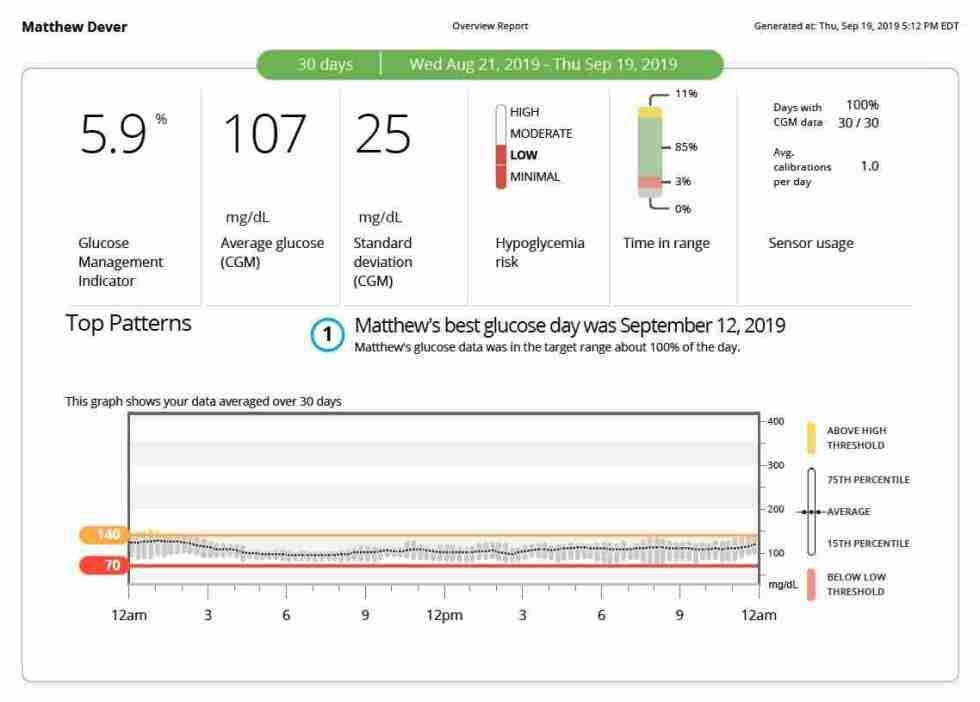 Dexcom report showing 107 mg/dL blood glucose and 25 md/dL standard deviation