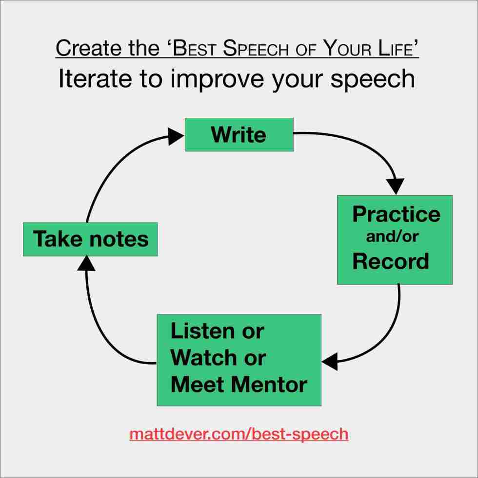 Iterate to improve your speech: circular steps starting with write, practice/record, listen/watch/meet with mentor, take, notes, back to writing