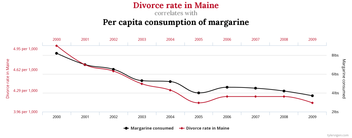 Tyler Vigens Spurious Correlations Blog >> Beware Of Spurious Correlations