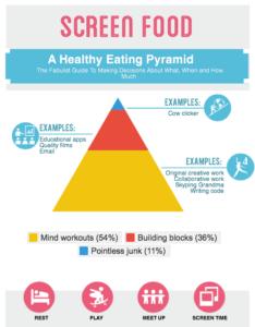 Screen Time Food Pyramid