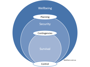 Three nested circles, all touching at the base. Journey from Survival, Security to Wellbeing.