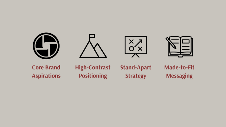 Matthew Fenton's Services - Core Brand Aspirations, High-Contrast Positioning, Stand-Apart Strategy, Made-to-Fit Messaging