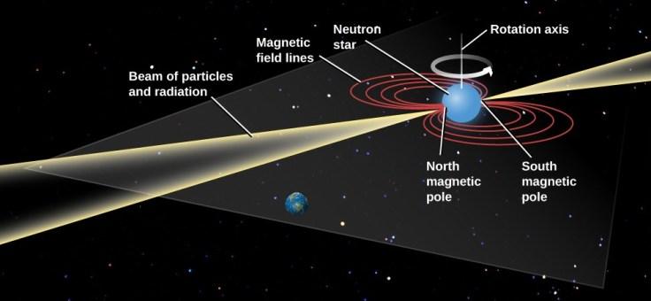 Pulsar Diagram (Lumen Learning)