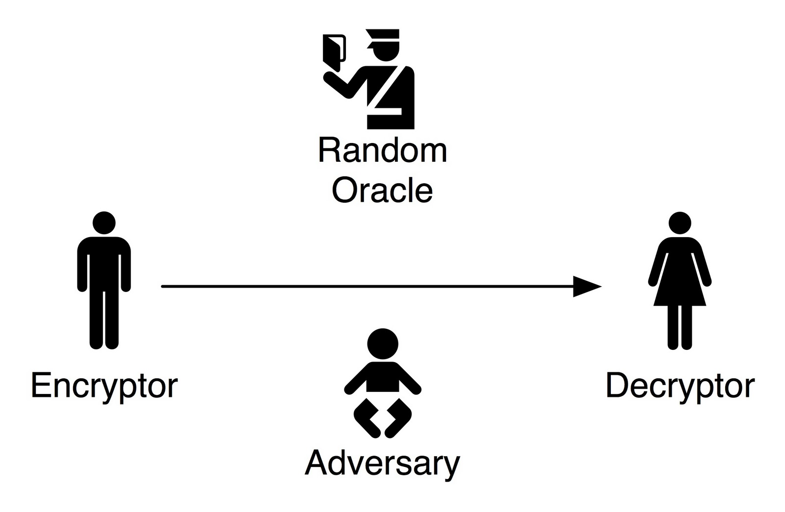 What Is The Random Oracle Model And Why Should You Care