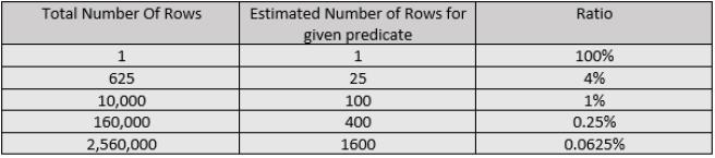 RowCountNoStatistics7