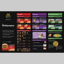 McDonalds Olympic Infographic