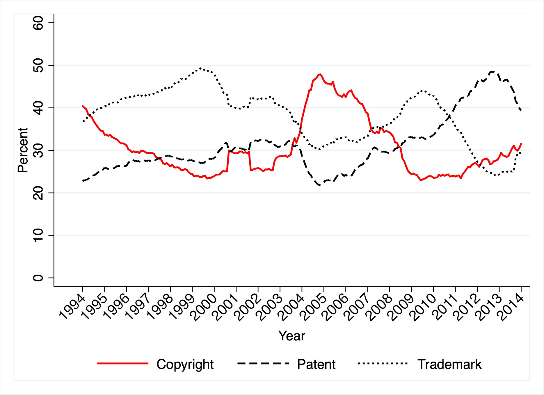 Some Cool Graphs From My Paper On Ip Litigation In Us