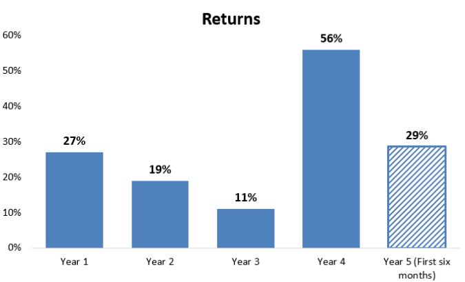 Pro returns by year 2