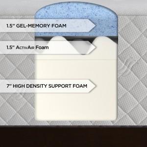 Sinking Into A Deep Sleep Serta Memory Foam Mattress Construction