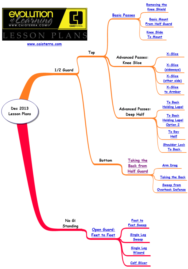 Mapping My BJJ Journey | A little less confused every day…