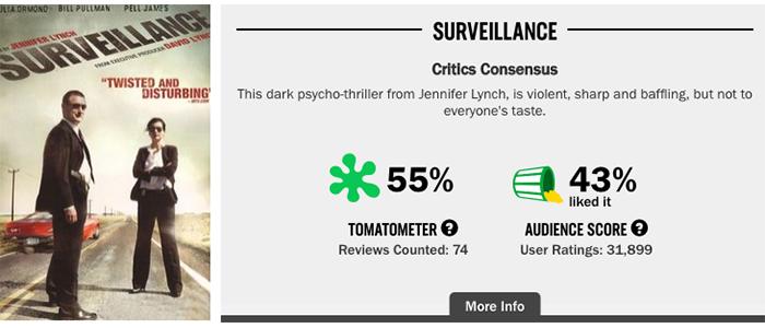 Rotten_Surveillance