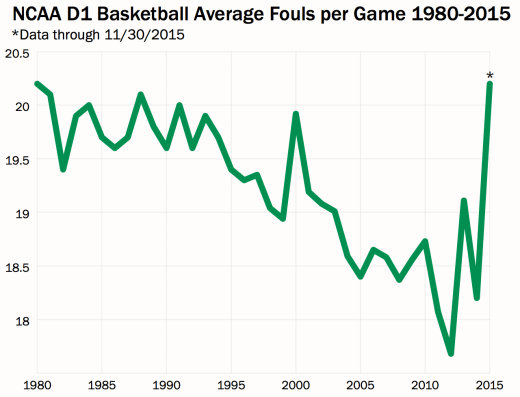 NCAA D1 PF Graph