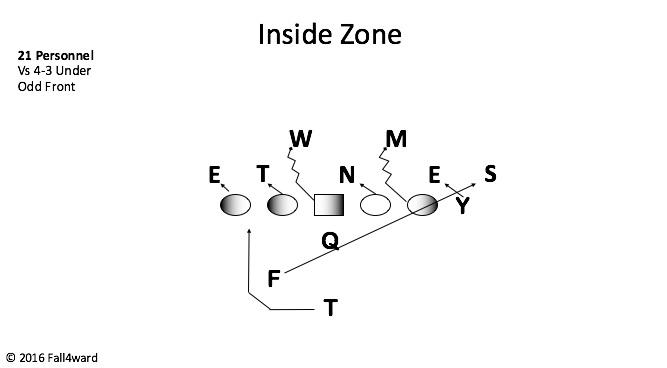 Inside Zone
