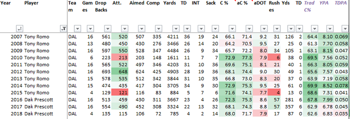 matt-waldman-rsp-author-dwain-mcfarland-examines-dallas-cowboys-quarterback-dak-prescott's-performance-accuracy-completion-percentage-chart1