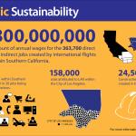 LAX Infographic, Slide 7