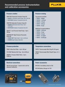 Fluke Process Tools Software Bundle Flyer