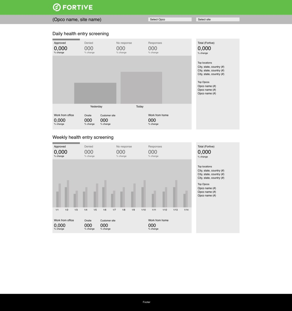 Fortive Safe Workplace Dashboard UX/UI
