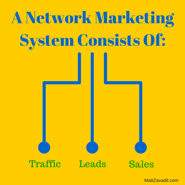 A Network Marketing System Consists Of Traffic, Leads, Sales