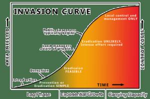 invasion_curve
